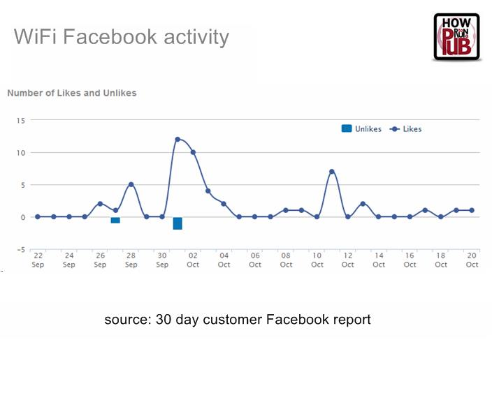 Facebook likes for article